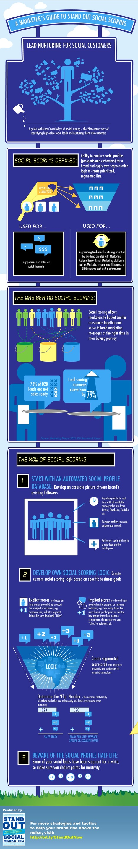 A Marketer's Guide to Social Scoring (Infographic) | Digital-News on Scoop.it today | Scoop.it