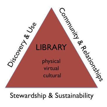 El futuro de las bibliotecas de investigación según la visión del MIT | Educación a Distancia y TIC | Scoop.it
