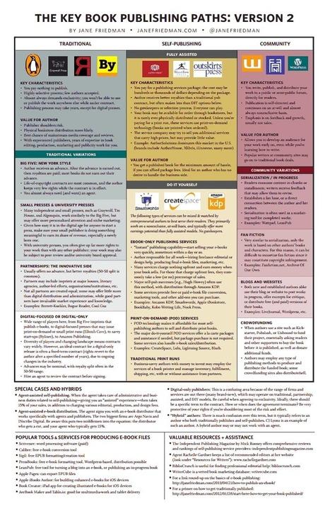 4-Key-Publishing-Models.pdf | Applying Technology | Scoop.it