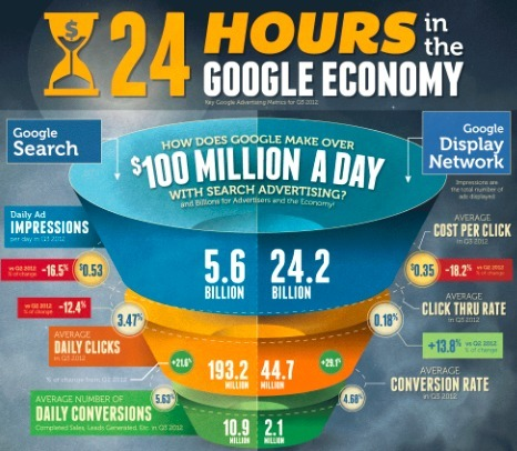 An Industry Breakdown of Google's $100 Million Per Day Advertising Revenue [INFOGRAPHIC] | The World of Google | Scoop.it