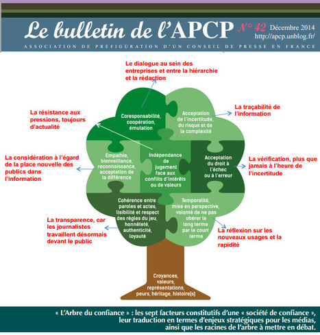 Le bulletin de l'APCP | DocPresseESJ | Scoop.it