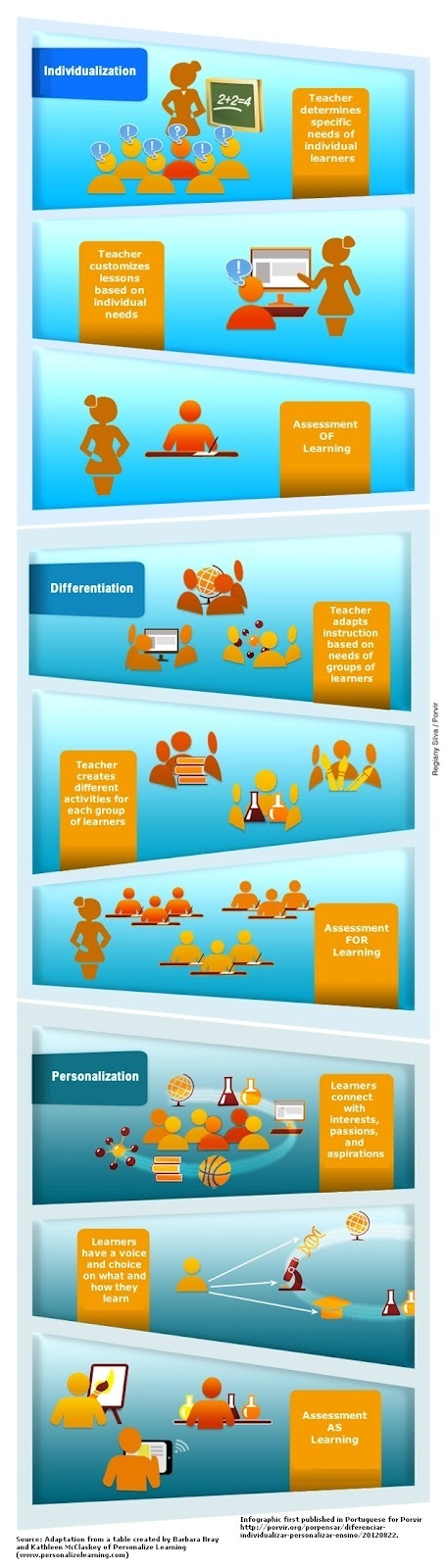 Infographic: Personalization vs Individualization vs Differentiation | college and career ready | Scoop.it