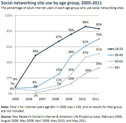 Exploring the Social Side of the Baby Boomer Generation | Ecommerce How To... | Scoop.it