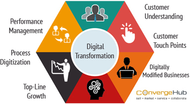What does Digital Transformation mean? What are its nine core elements?   Project Portfolio Management   Scoop.it
