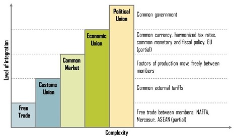 A2 Macro Pre-Release Extract 3: Levels of Economic Integration | Global Economy 2015 | Scoop.it