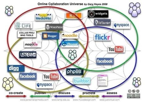 Les 4 piliers d'une stratégie marketing Web 2.0 | Communication Globale | Scoop.it