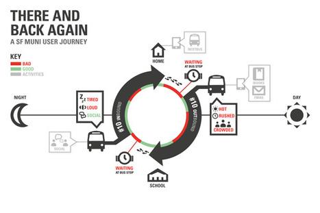 New Ways of Visualizing the Customer Journey Map - Adaptive Path | UXploration | Scoop.it