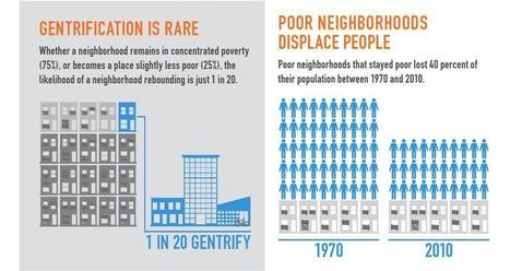 Poverty is a bigger problem than GENTRIFICATION | CNU | URBANmedias | Scoop.it