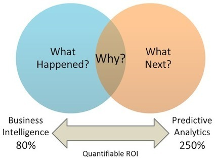 Why predictive analytics has changed forever - ComputerWeekly.com (blog) | Analytics for the CMO & CIO | Scoop.it