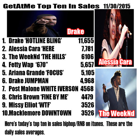 GetAtMe TopTen in HipHop/RNB sales 11/30/2015 Drake HOTLINE BLING is #1 | GetAtMe | Scoop.it