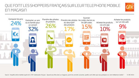 GfK détaille les usages du mobile en magasin | Retail Innovation | Scoop.it