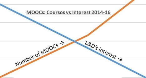 Why does Learning & Development fail to get MOOCs? | Online-Learning | Scoop.it