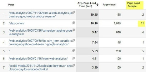 4 Google Analytics Features You Probably Haven't Used | Tips, Tricks and Technology How To's | Scoop.it