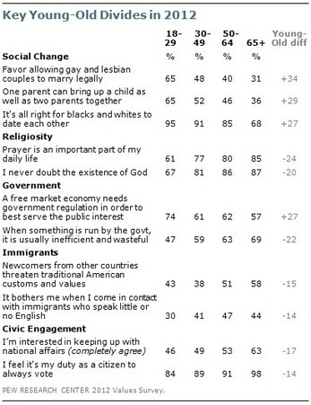 Section 2: Demographics and American Values | Pew Research ... | Living a good life based on values | Scoop.it