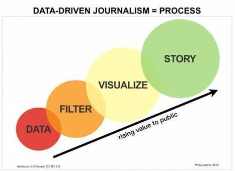 The Art of Creating Meaningful Stories from Raw Big Data | Data Visualization & Open data | Scoop.it