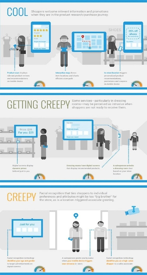 Creepy or Cool? What Consumers Think About the Store of the Future - AlleyWatch | Sitecore | CXM | Customer Experience | Scoop.it