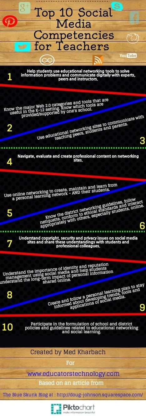 [Infografía] Top 10 Social Media competencies for teachers (EN) | Little Kings | Scoop.it