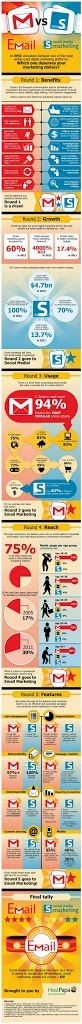 Email vs Social Media Marketing | Everything Marketing You Can Think Of | Scoop.it