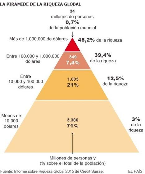 El 1% más rico tiene tanto patrimonio como todo el resto del mundo junto | EcoLegendo | Scoop.it