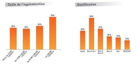 Etude sur l'utilisation des réseaux sociaux dans le recrutement et la recherche d'emploi - Blog du modérateur   TICE et compagnie   Scoop.it