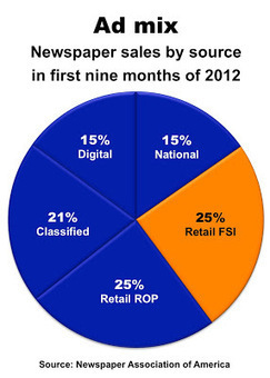 How mobile coupons could clip newspapers | Reflections of a Newsosaur | Public Relations & Social Media Insight | Scoop.it