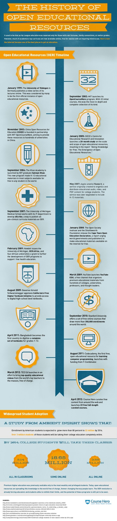 INFOGRAPHIC: A HISTORY OF OPEN EDUCATIONAL RESOURCES | Course Hero | E-Learning and Online Teaching | Scoop.it
