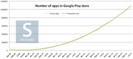 Le Google PlayStore devrait atteindre le million d'applications disponibles en juin prochain | Telecom et applications mobiles | Scoop.it
