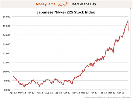 CHART OF THE DAY: The Japanese Nikkei's Historic Plunge In Context   GOLD On The Move   Scoop.it