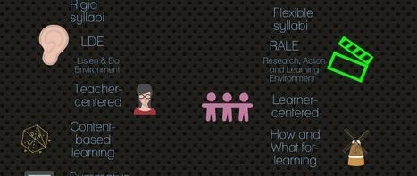 La nueva escuela | Aprendizaje, modelos educativos y formación docente | Scoop.it