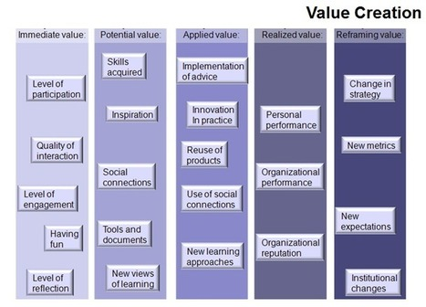 Assessing the Value of Online Interactions | Teaching, Learning, and Leadership - From A to Z | Scoop.it