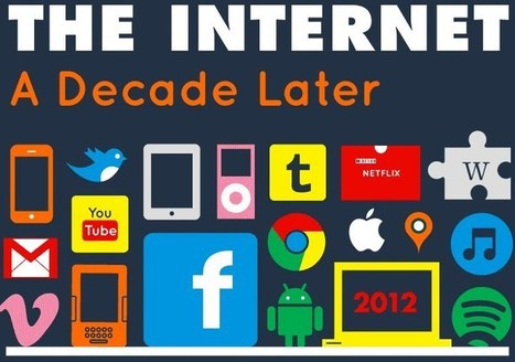 The Internet vs. Facebook in 10 Years [infographic] - Brian Solis   The Matteo Rossini Post   Scoop.it