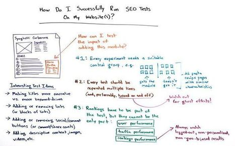 How Do I Successfully Run SEO Tests On My Website? - Whiteboard Friday | eCommerce:SEO | Scoop.it
