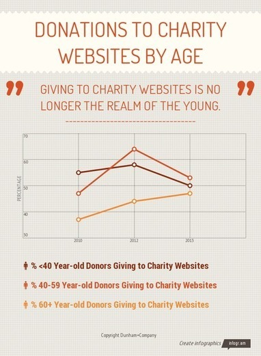 The Growing Importance of Charity Websites to Philanthropy – Executive Summary | Dunham+Company | fundraising research | Charity | Scoop.it