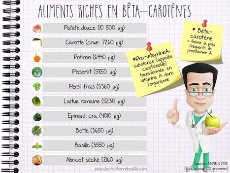 Santé : Les aliments les plus riches en bêta-carotène | Vie de famille, Beauté & Bien-être de Melodie68 | Scoop.it