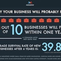 Why Your Business Will Probably Fail | Visual.ly | Business Retention and Expansion | Scoop.it