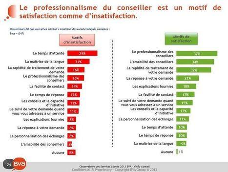 Influencia - Etudes - Service client : les consommateurs français sont-ils des tyrans ? | webmarketing | Scoop.it