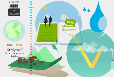 Jeux (développement durable) | great buzzness | Scoop.it