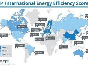 The U.S. ranks 13 out of 16 countries in energy efficiency, Germany is #1 | Sustainability Science | Scoop.it