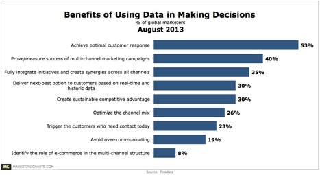 Top Benefits of Data-Driven Decision-Making - MarketingCharts | #TheMarketingAutomationAlert | Data games | Scoop.it