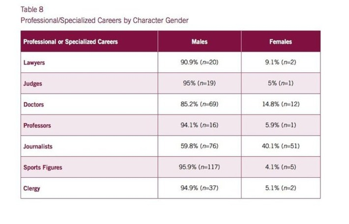 This Chart Shows Movies Have Even Worse Gender Equality Than Real Life | Dare To Be A Feminist | Scoop.it