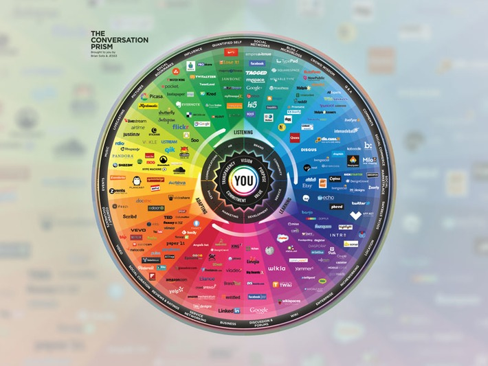 2013's Complex Social Media Landscape in One Chart | Collaborationweb | Scoop.it