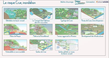 Crues et inondations : des animations pour comprendre les risques | Enseigner l'Histoire-Géographie | Scoop.it