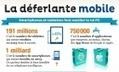 [Infographie] L'explosion du mobile en France et dans le monde | Mobile user & M-Commerce | Scoop.it