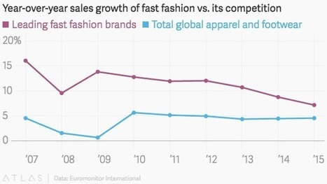 One chart shows how fast fashion is reshaping the global apparel industry | Fashion Spot | Scoop.it