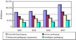 Global market for advanced packaging is growing - 2013-05-28 19:46:34   Packaging Digest   Intelligent Packaging   Scoop.it