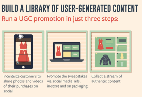 Infographic: Using User Generated Content To Boost Sales | Online Mobile Web Marketing | Scoop.it