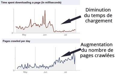 Pourquoi la vitesse d'un site a un impact sur le SEO ? | Web Marketing | Scoop.it