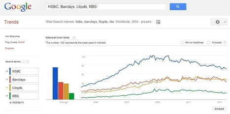 Using Google Trends for competitive intelligence | Competititve Intelligence and Market Analysis | Scoop.it