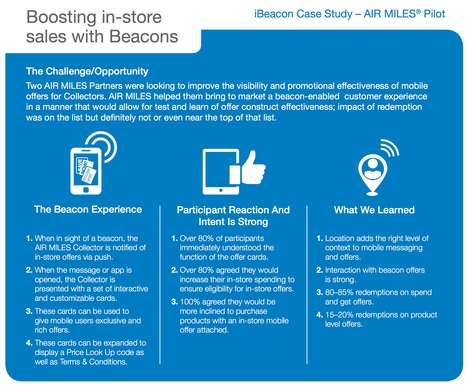 Shopper ready for beacons and other mobile notifications in store via @CanadianGrocer | Digital Transformation of Businesses | Scoop.it
