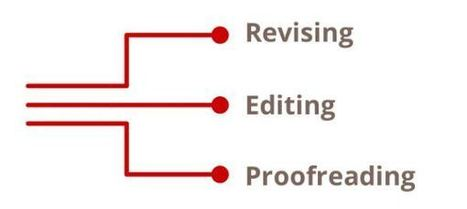 Proofreading, editing, revising: What's the difference? | Litteris | Scoop.it